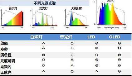 led跟lcd有什么区别_郑州it外包公司lcd与led的区别